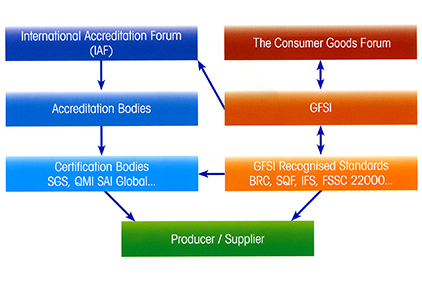 The ABCs of GFSI